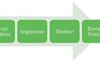 Pasos Estrategia de Email Marketing sabadell