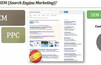 El SEM en España es Google AdWords y en EEUU es PPC