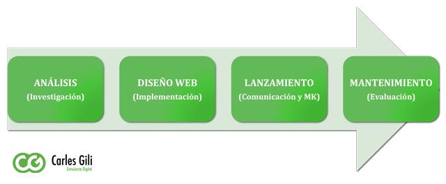 Proyectos Web Sabadell Carles Gili Especialista SEO y SEM