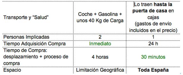 Comparación Compra Gran Consumo Online y Offline en Sabadell Carles Gili