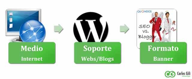 Nociones Básicas de Publicidad Online: Medio, Soporte y Formato