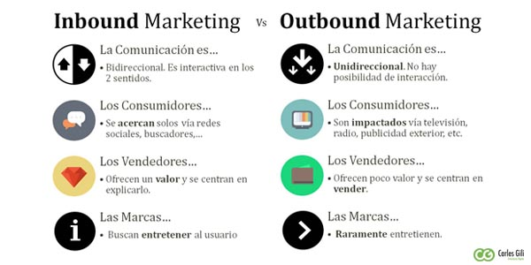 fotografía comparativa entre el inbound marketing y outbound marketing